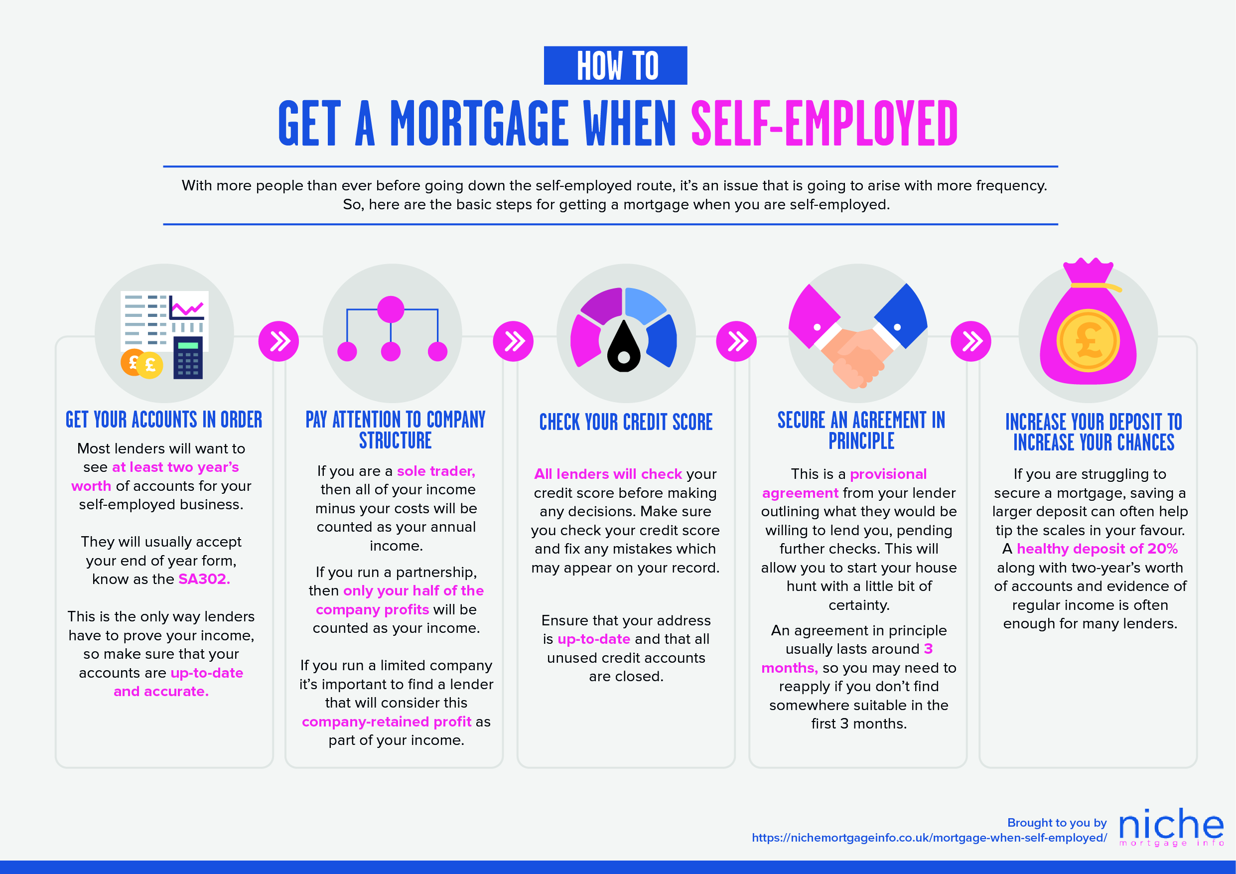 Mortgage as self-employed