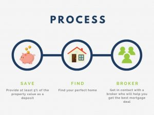 Guide to getting a mortgage