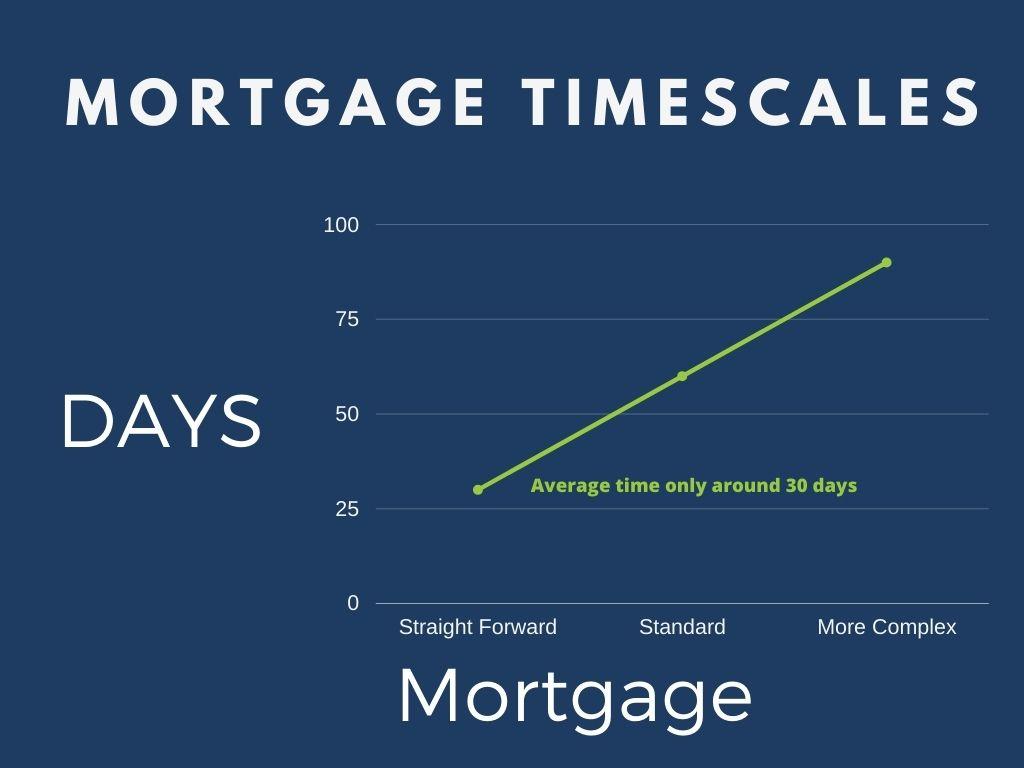 Mortgage timescales