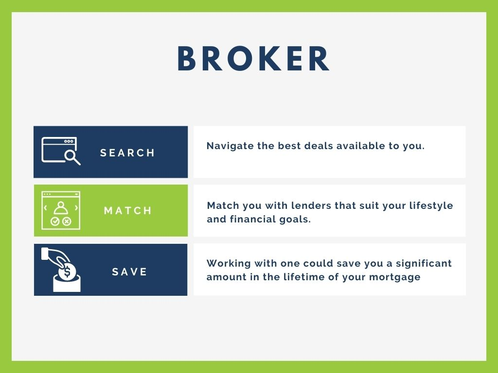 Understanding brokers